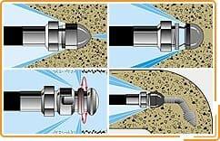 Гидродинамический метод прочистки канализации